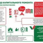 """Схема капремонтов. Газета """"Вечерний Краснотурьинск""""."""