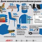 "Инфографика: ""Аргументы и факты"""