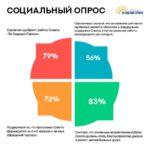 С целью изучения общественного мнения в Серове было проведено социологическое исследование. Опрос был организован Институтом политической социологии. Иллюстрация предоставлена Советом.
