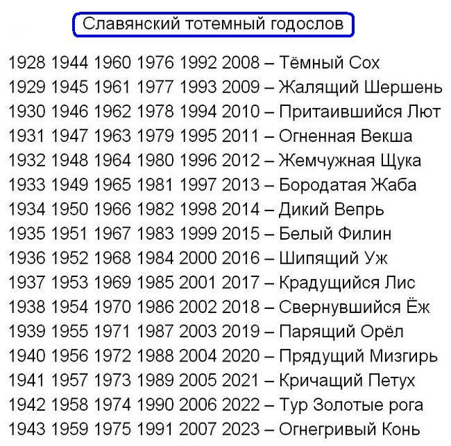 Славянский гороскоп животных по месяцам основан на вере в то, что каждый временной промежуток соответствует определенному зверю.